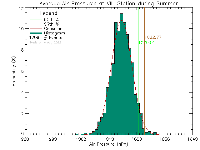 Summer Histogram of Atmospheric Pressure at Vancouver Island University