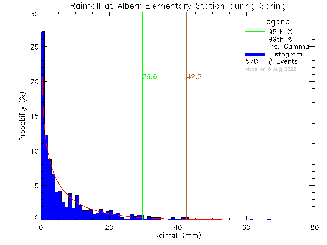 Spring Probability Density Function of Total Daily Rain at Alberni Elementary School