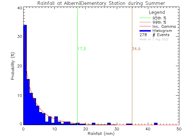 Summer Probability Density Function of Total Daily Rain at Alberni Elementary School