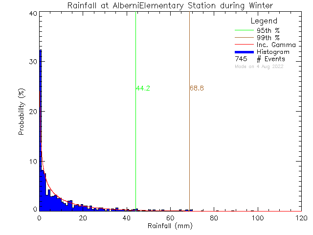 Winter Probability Density Function of Total Daily Rain at Alberni Elementary School