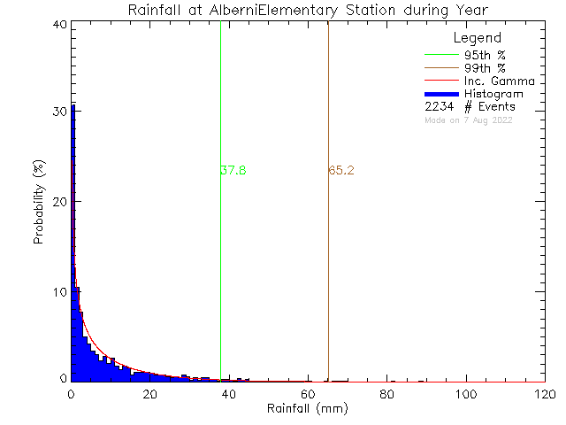 Year Probability Density Function of Total Daily Rain at Alberni Elementary School