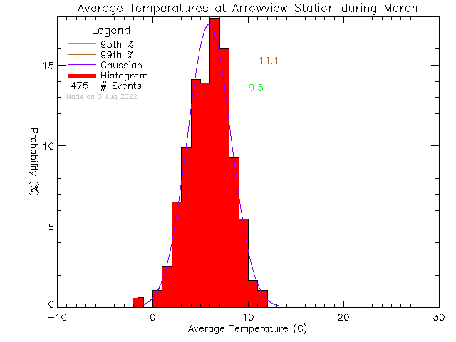 Fall Histogram of Temperature at Arrowview Elementary School